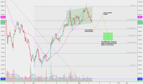 BTCUSD: $BTCUSD update: low $8k is the next target