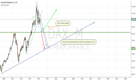 DAX: dax and spx