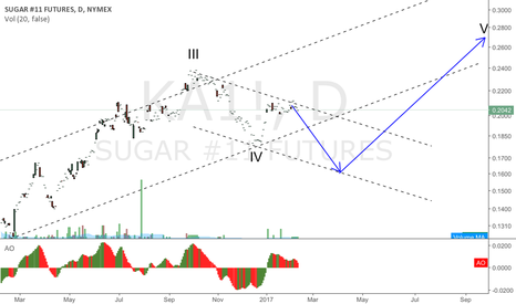 KA1!: SUGAR looks like a correction in price has one more wave to go