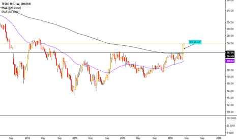 TSCO: Clear breakout for Tesco