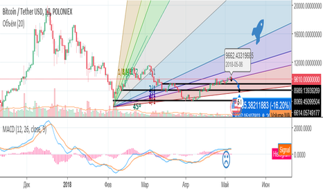 BTCUSDT: BTC Correction to <= 8k