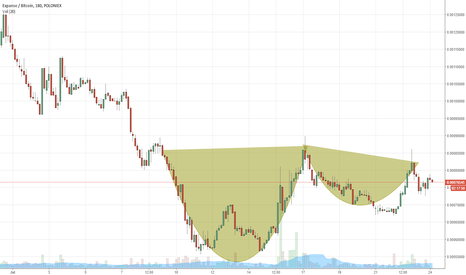 EXPBTC: EXP Cup and Handle