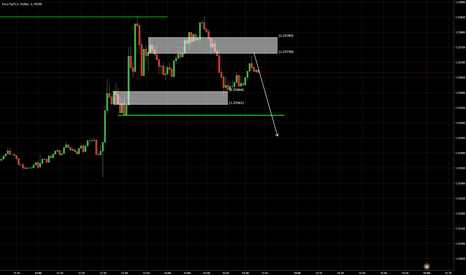 EURUSD: One minute expectations