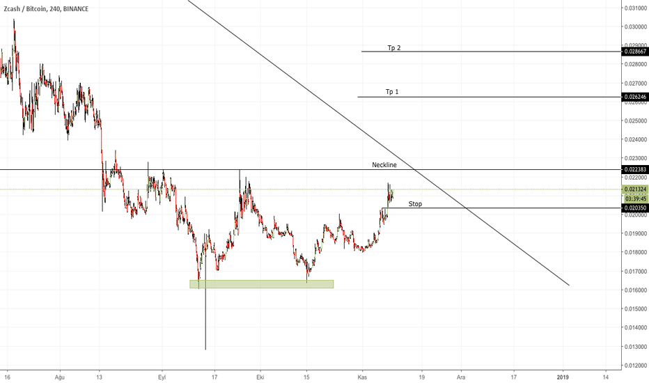 ZECBTC: ZEC / Zcash Double Bottom ve Hedefler