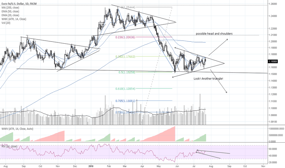 EURUSD: Another triangle!, Eyes on ECB 7-23-18