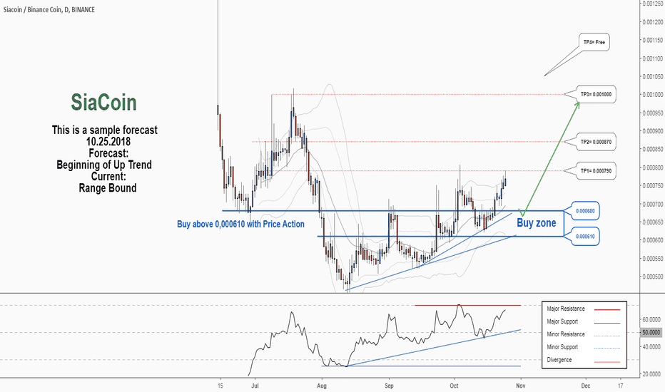 SCBNB: There is a possibility for the beginning of an uptrend in SCBNB