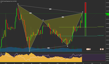 GBPJPY: Bear Gartley at market GBPJPY 60 Min