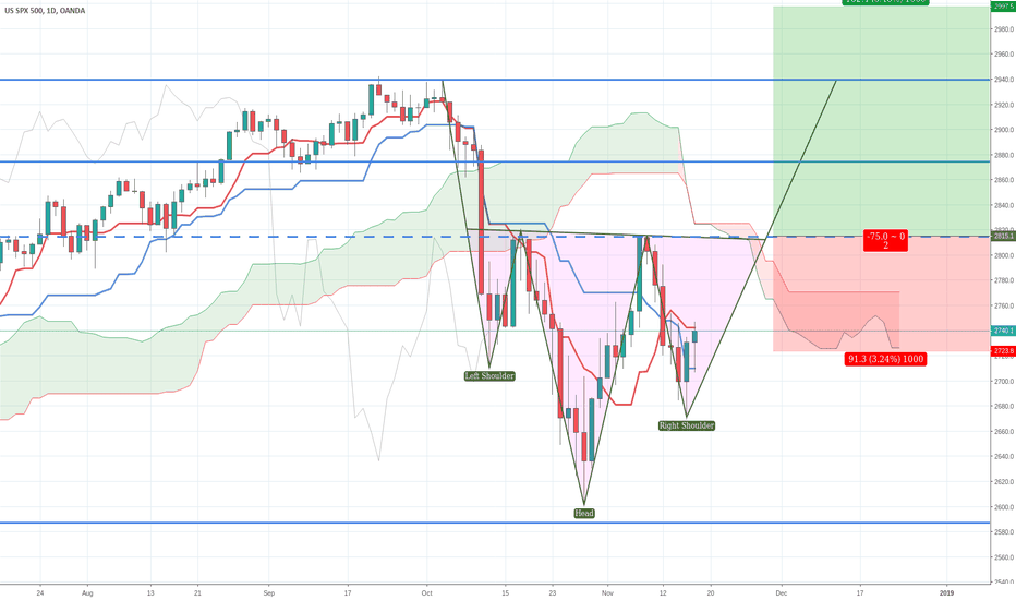 SPX500USD: Possibly a right shoulder forming on SPX500?