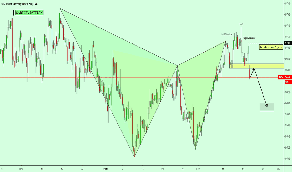DXY: DXY / H4 / Gartley with Head & Shoulders Pattern