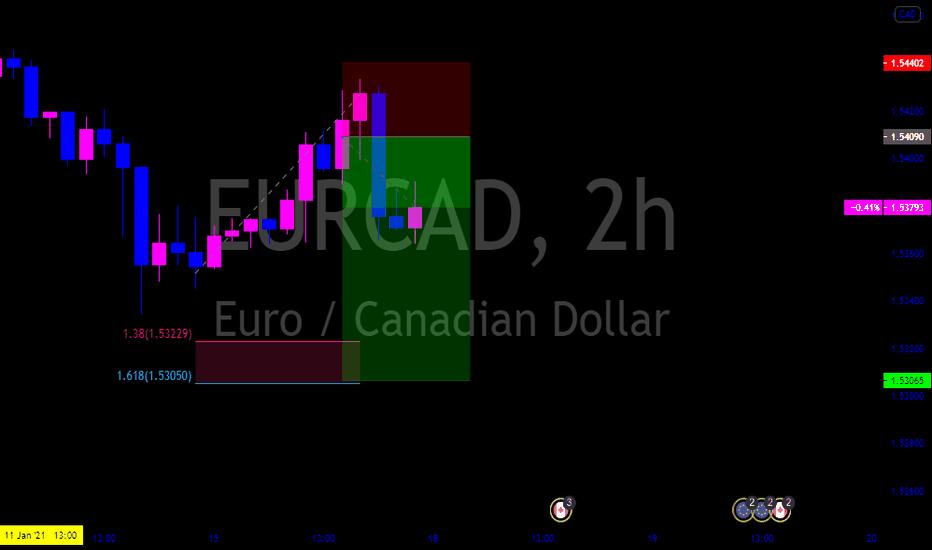 EURCAD SELL Trade Idea
