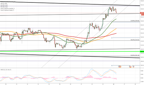 XAUUSD: Gold remains in junior channel