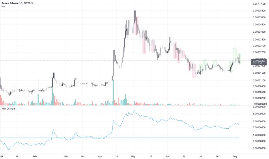 Aeon price, Live AEON CryptoCurrency Market Cap, prezzi, grafici e informazioni | CryptoChartIndex