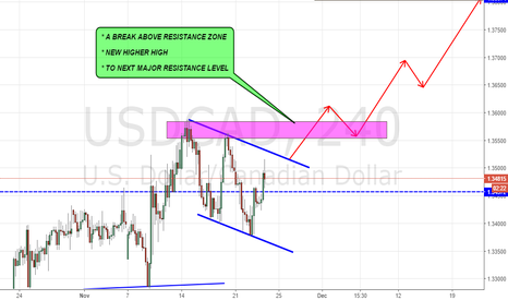 USDCAD: USDCAD INSIDE  A DESCENDING CHANNEL