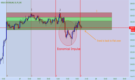 XAUUSD: Gold is back to flat zone. Waiting for Retest 1265