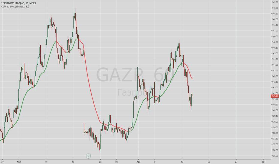 GAZP: gaz