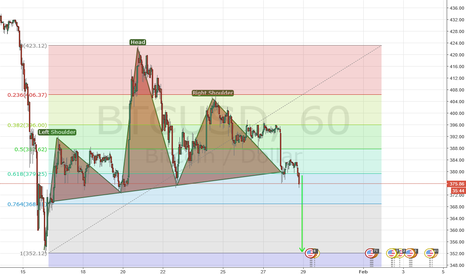 BTCUSD: More drop coming
