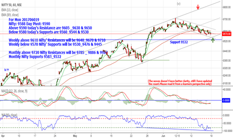 NIFTY: Nifty: 9588 Day Above 9590 Resistance are 9605 _9630 & 9650