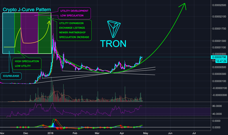 TRON (TRX) on a Huge J-Curve - Unimaginable Profits Ahead Guys for