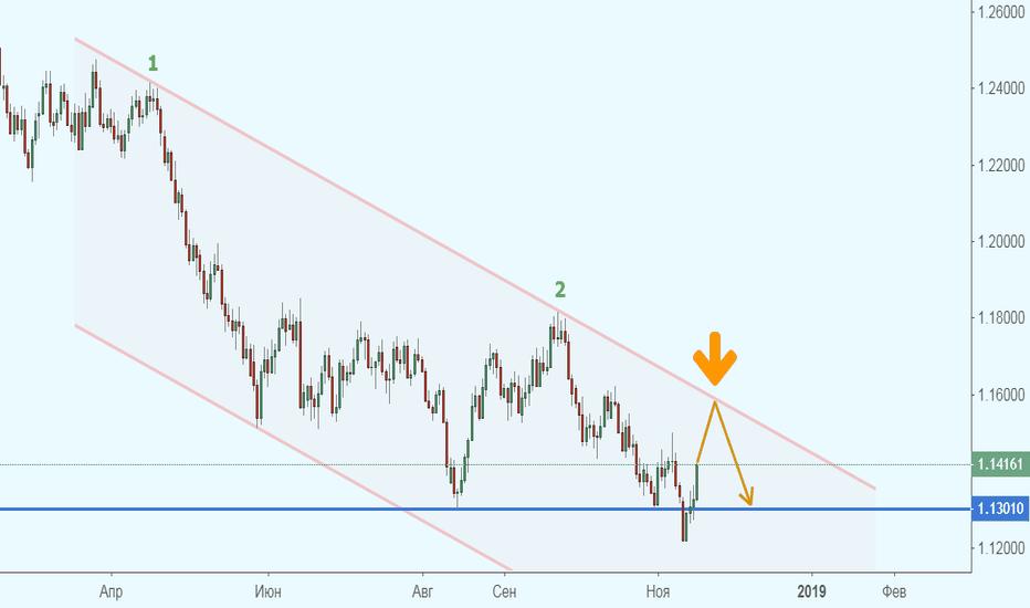 EURUSD: EUR/USD - падение еще не закончено?