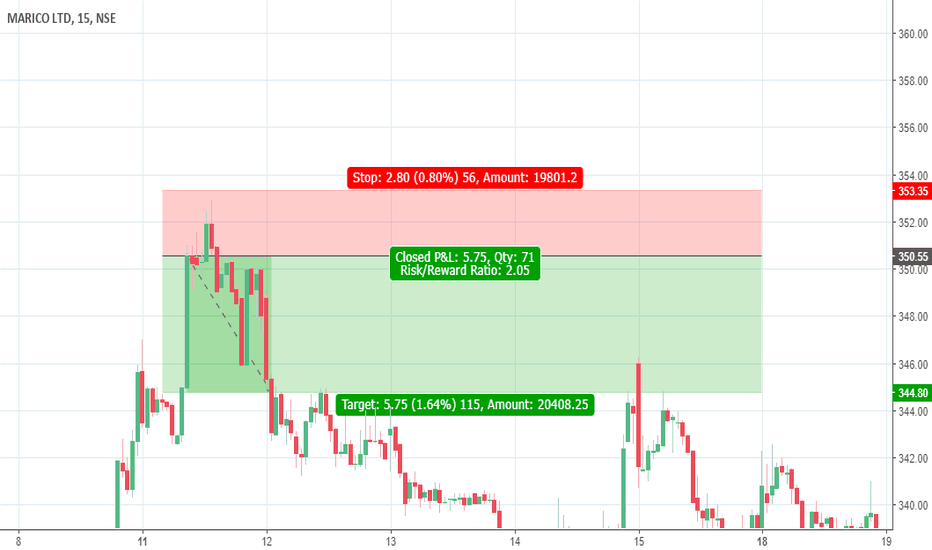 MARICO: Sell MARICO in supply zone (Valid from 2 to 6 July)
