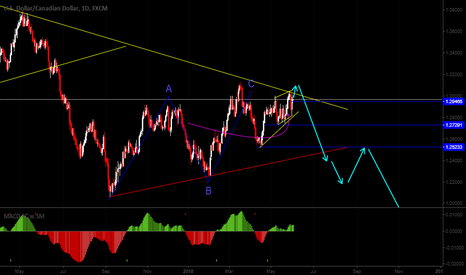 USDCAD: Sell opportunity at USDCAD daily