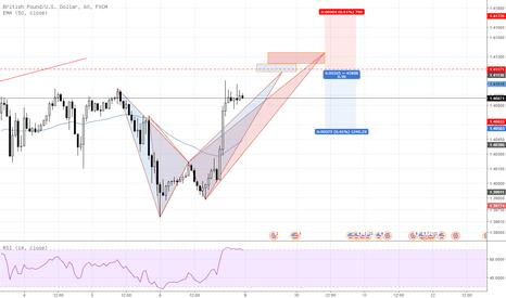 GBPUSD: 파운드 / 달러 매도전략
