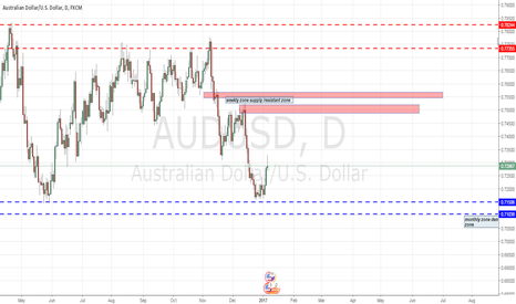 AUDUSD: journal . audusd 5/1/17