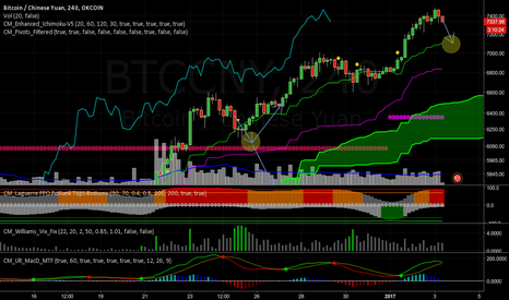 BTCCNY: Overbought reversion to mean