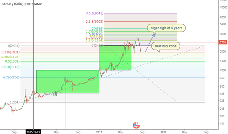 BTCUSD: Top of the five year's time cycle at 3770