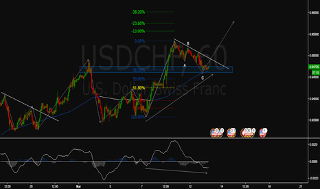 USDCHF: Wait for the breakout