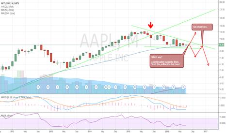 AAPL: AAPL triangle