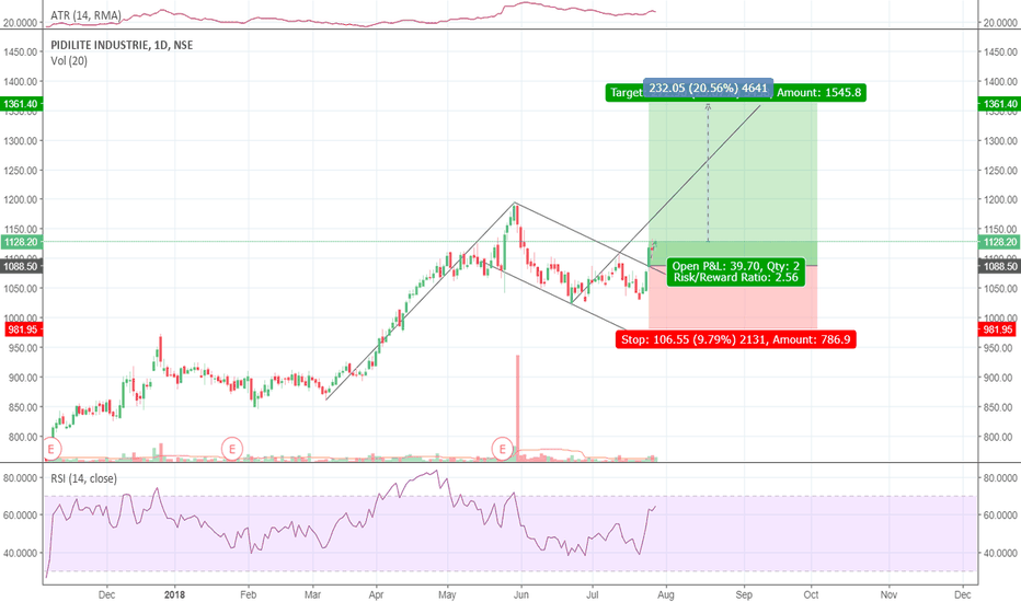 PIDILITIND: PIDILITE IND LONG TERM BUY 20% UPSIDE POSSBLE