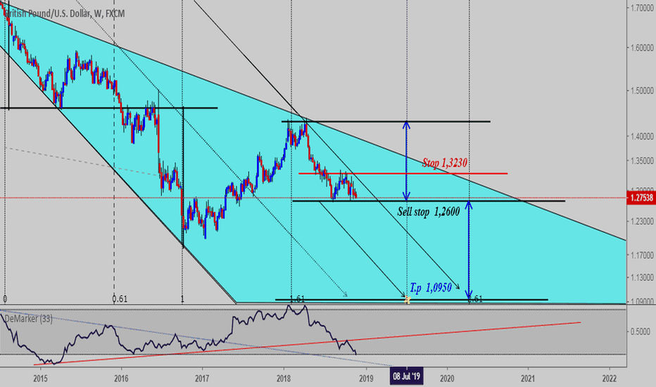 GBPUSD:  £  Signal for a long time frame