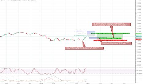 USDOLLAR: USD Bullish trend... entry/ value at retracement