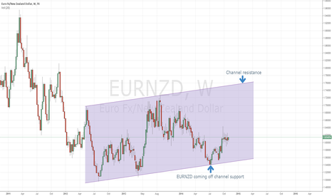 EURNZD: EURNZD to Move Higher?