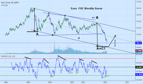 FXE: FXE: Weekly Linear    Euro about to turn?