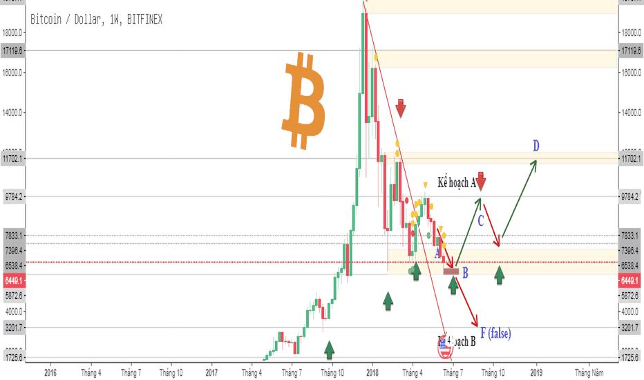 BTCUSD: Đã đến lúc hành động. Kế hoạch giao dịch Bitcoin trong dài hạn.