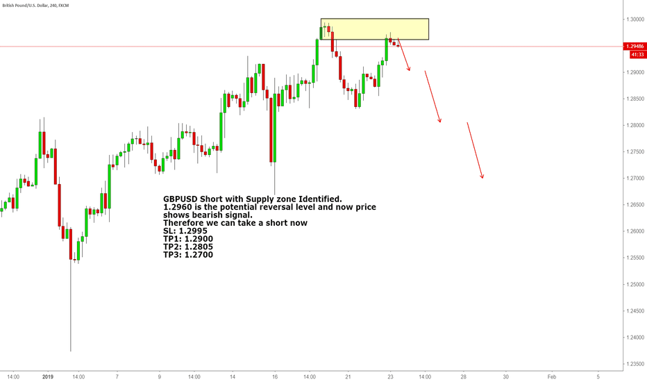 GBPUSD: GBPUSD Short with Supply zone Identified.