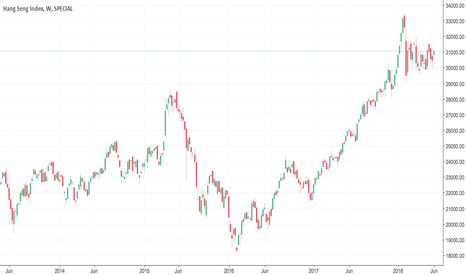 HSI: HSI MAJOR TREND UP