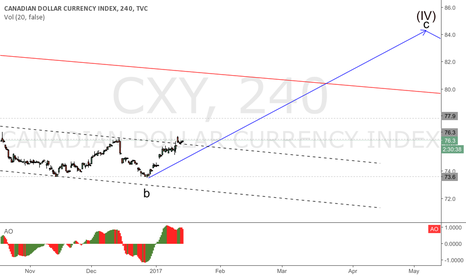 CXY: CXY breaking the channel for a wave C start