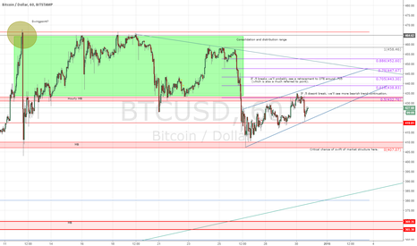 BTCUSD: Easy to use chart for the current BTC trend.(w/ instructions)