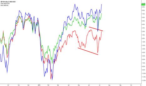SPX: NASDAQ failing to confirm higher highs