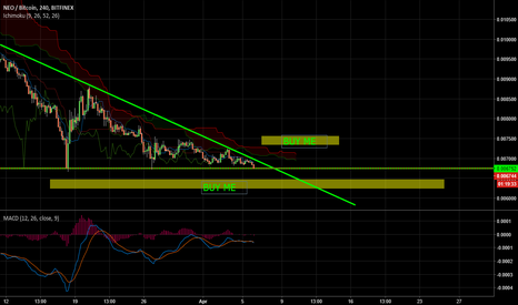 NEOBTC: Wake up, NEO - Looking for Entry
