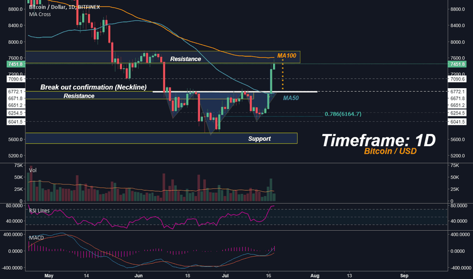 BTCUSD: Bitcoin - Safe Zone to Buy? Don't Bet on It!