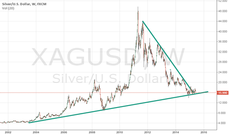 XAGUSD: Silver technical analysis for Dad