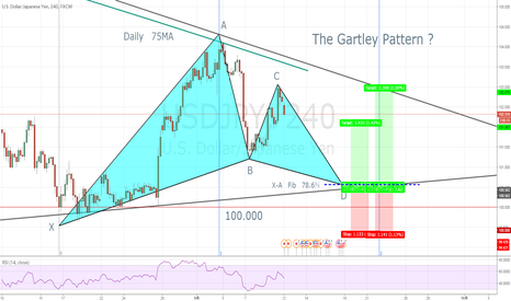 USDJPY: Bullish Gartly Pattern !
