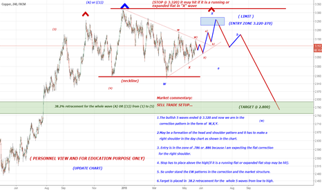 COPPER: UPDATE FOR COPPER LIMIT SELL TRADE
