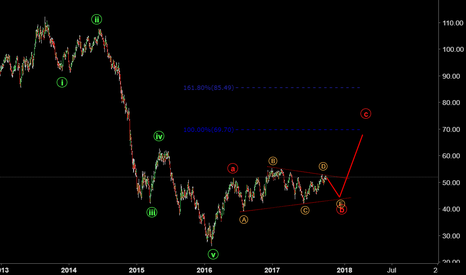 WTIUSD: Will Crude Oil make one more dip before breaking out toward $60?