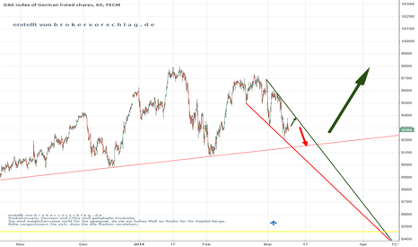 GER30: long is to early
