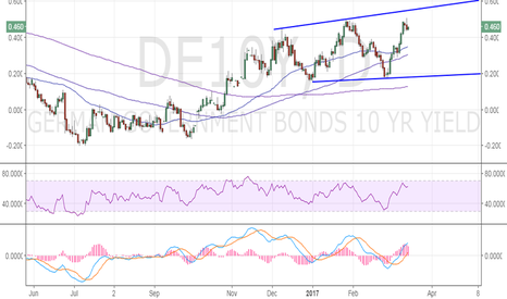 DE10Y: German 10-yr yield – expanding channel formation